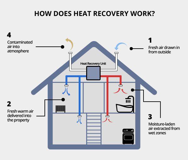 recuperador de calor alta eficiencia energetica