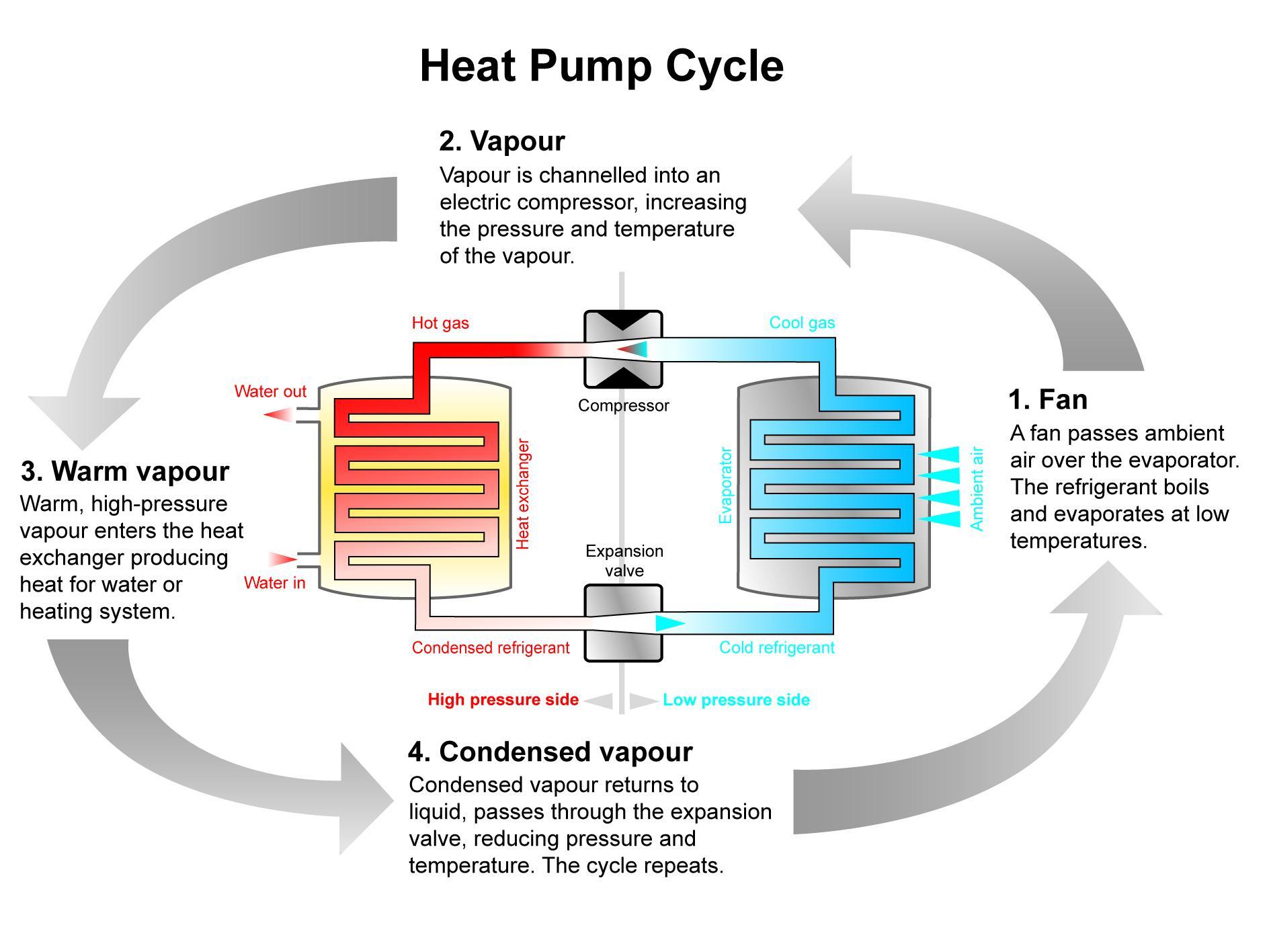bomba de calor funcionamiento alta eficiencia energetica