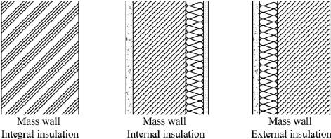 aislamiento termico masa termica colaboran