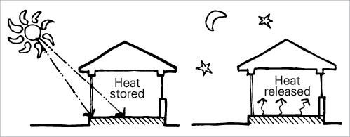 masa termica confort termico invierno