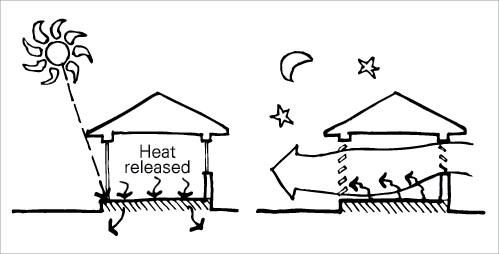masa termica confort termico verano ventilacion nocturna