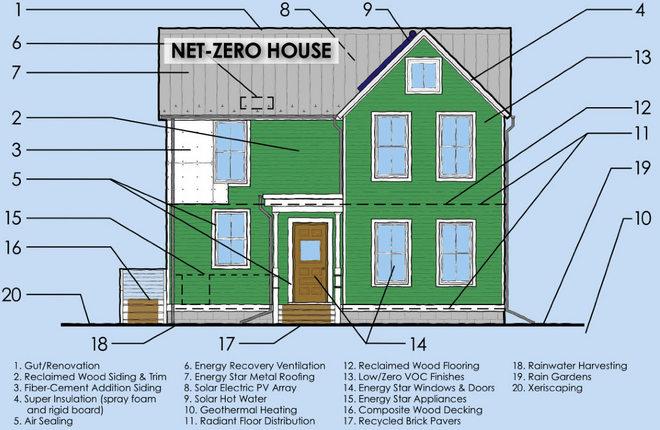 edificios consumo casi nulo energia net zero energy building