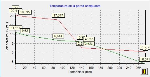 aislam condensaciones grafica temperaturas