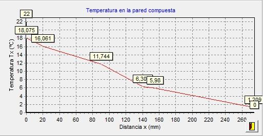 aislam grafica distribucion temperaturas