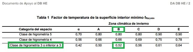 limitacion de condensaciones tabla facto temperatura superficie interior minimo