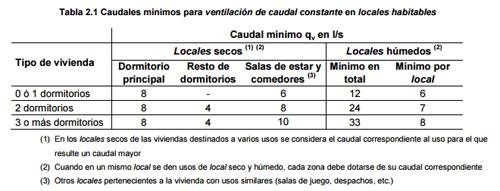 modificacion del DB HE y DB HS caudales tabla 2 1