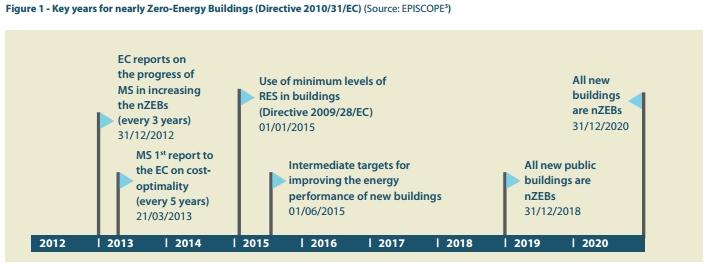 Modificacion RD 235 2013 edificio consumo energía nulo
