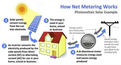 el autoconsumo instalación fotovoltaica balance neto