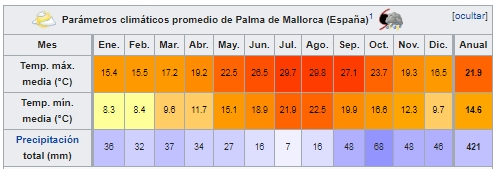 casas pasivas parámetros climáticos mediterráneo
