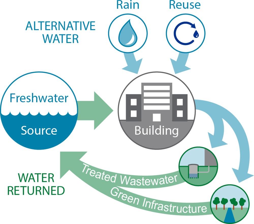 edificio consumo nul de agua esquema
