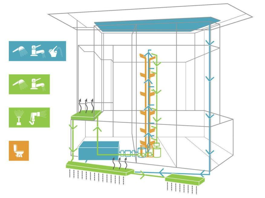 edificio consumo nulo agua funcionamiento