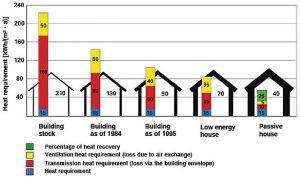 DB HS3 ventilacion eficiencia energetica edificios residenciales