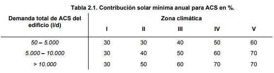 tabla contribución solar ACS CHEQ4