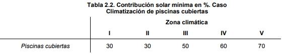 tabla contribución solar Piscinas CHEQ4