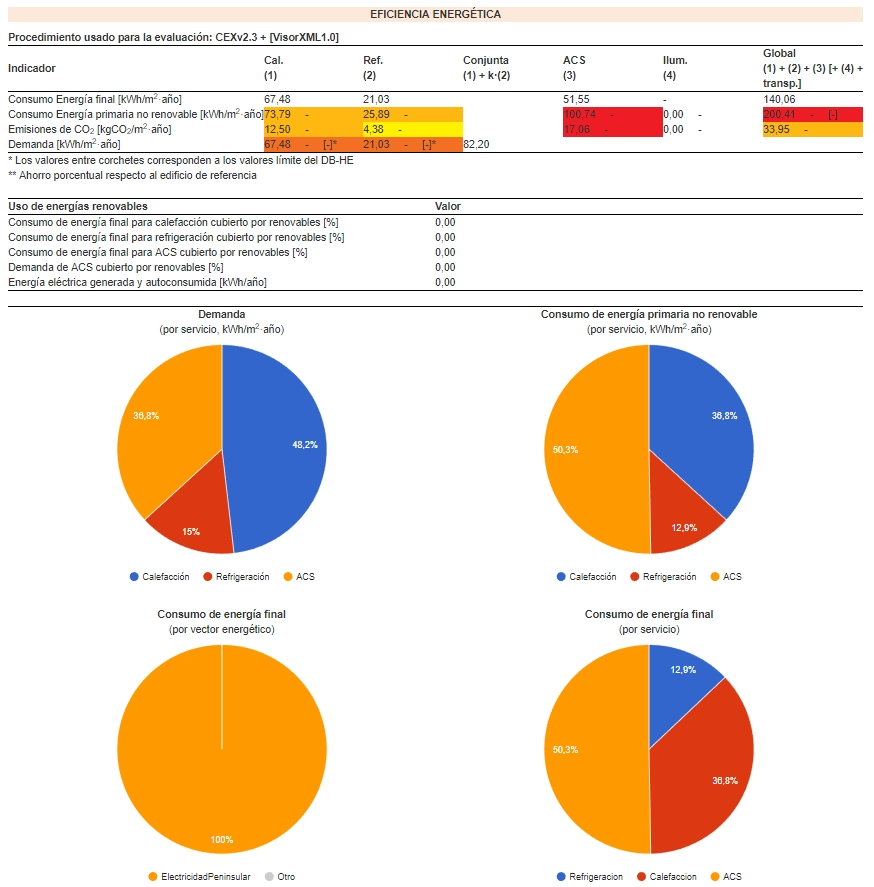 eficiencia energética vivienda Visor cte xml