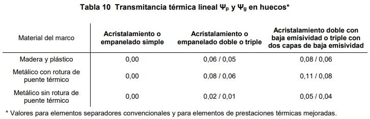 tabla 10 transmitancia térmica global U HE