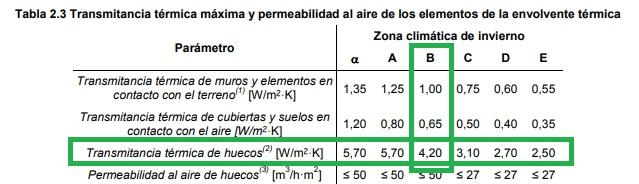 tabla 2.3 transmitancia termica y permeabilidad aire