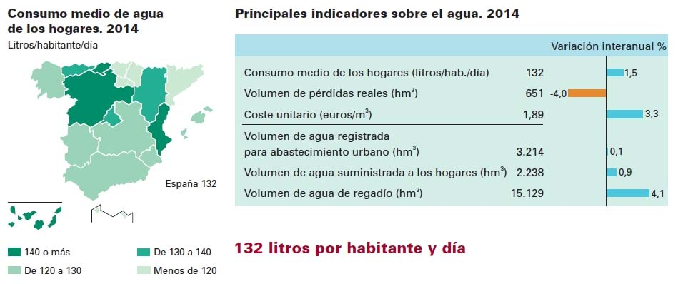 consumo responsable de agua 2014 INE