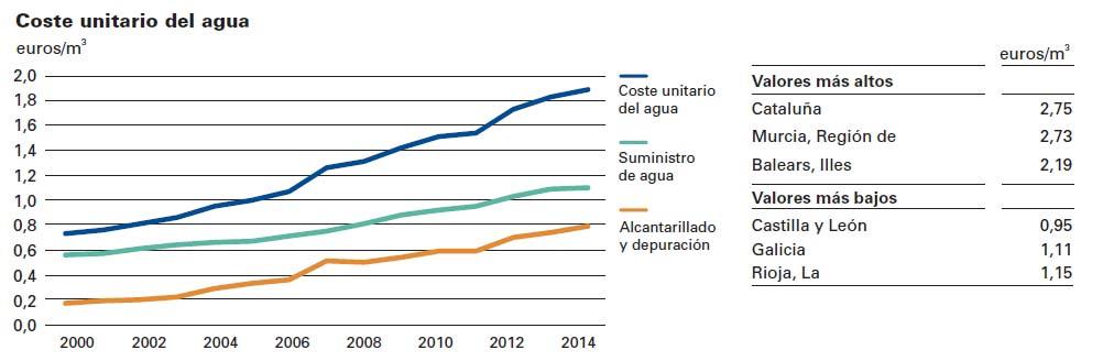 consumo responsable de agua coste unitario agua comunidades