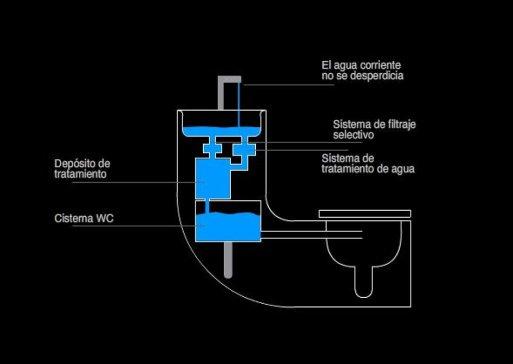 consumo responsable del agua inodoro y lavabo