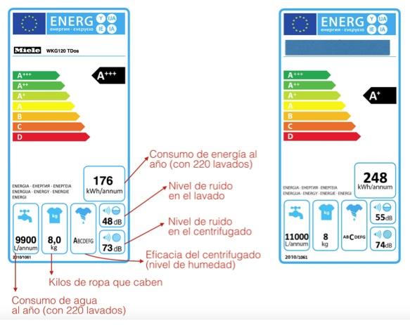 consumo responsable del agua lavadora eficiente