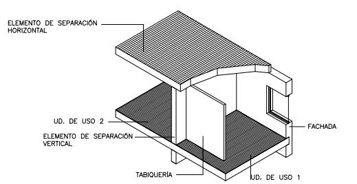 elementos recintos transmisión ruido prestaciones acusticas