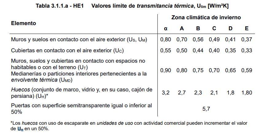 transmitancia termica de huecos U global tabla DB HE 2019