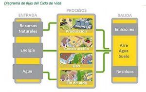 EPD flujo de ciclo de vida