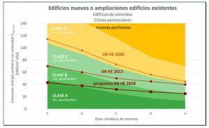 ahorro de energía limitacion del consumo