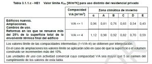 HE1 coeficiente global de transmisión de calor terciarios