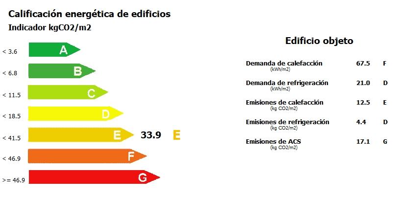 complemento de CE3X calificación