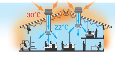 bioclimatizador industrial