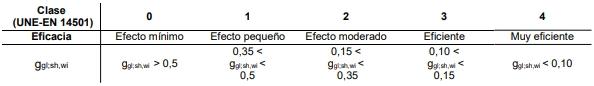 control solar q clasificación eficacia protección solar movil