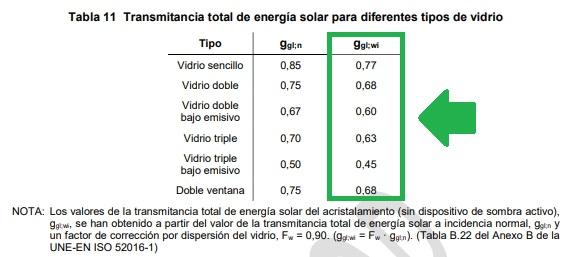 control solar q transmitancia energía solar vidrio