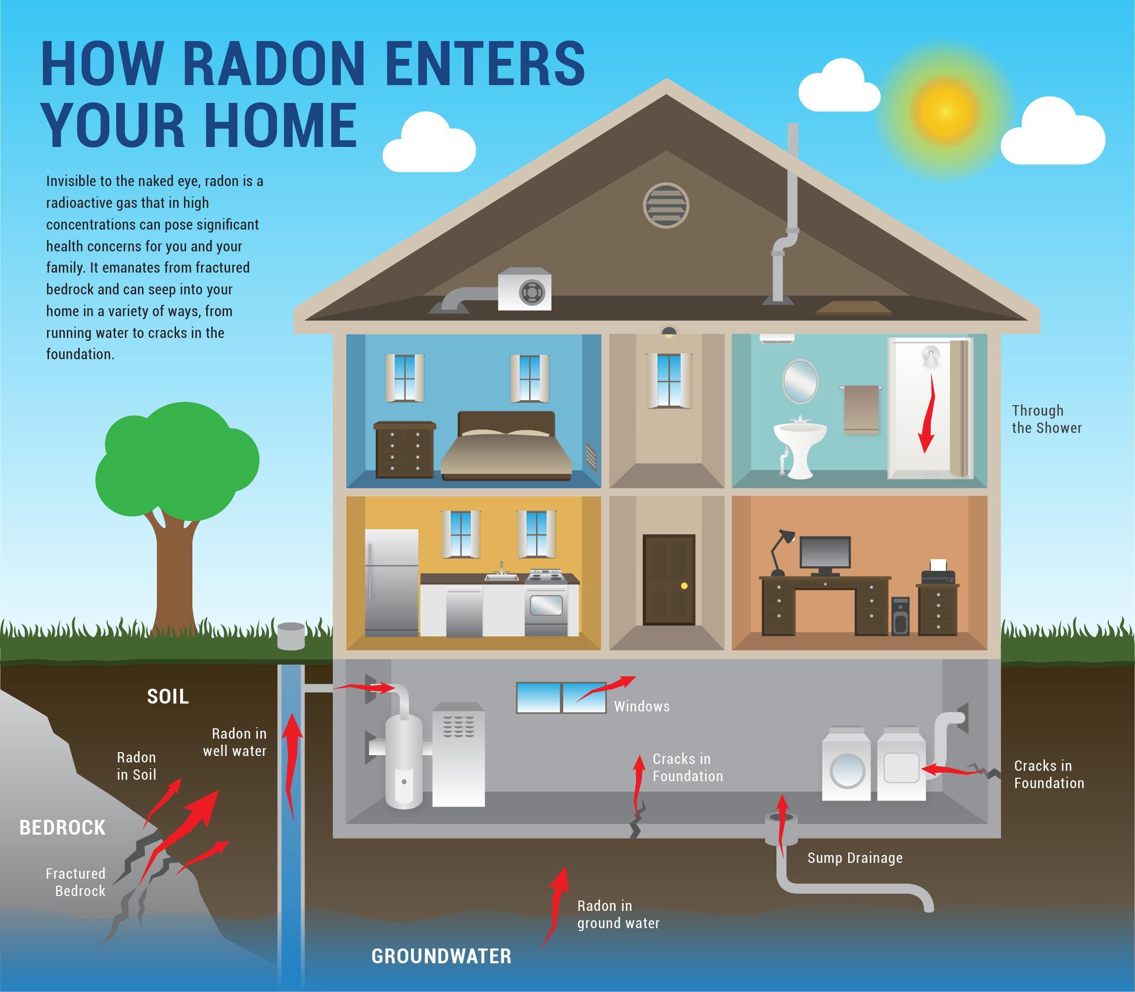 DB HS6 gas radon protección CTE