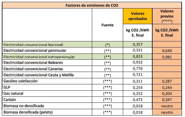 coeficientes de paso documento reconocido RITE emisiones