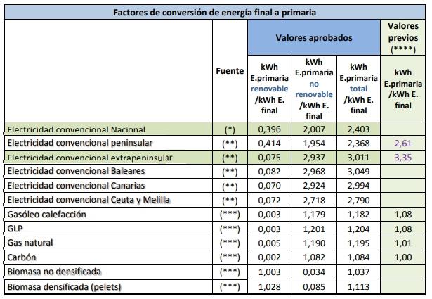 coeficientes de paso documento reconocido RITE energía final