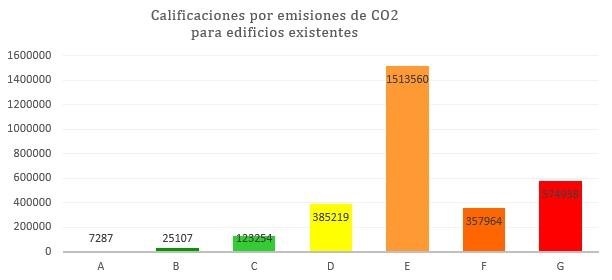 estado de la certificación energética calificaciones existentes