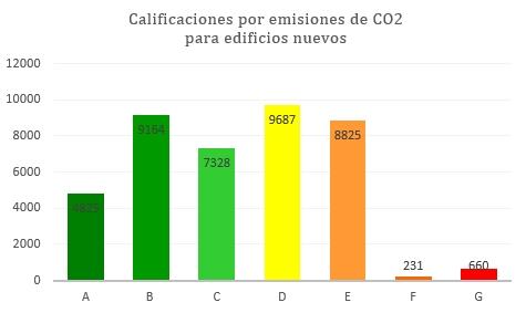 estado de la certificación energética calificaciones nuevos