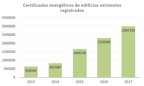 estado de la certificación energética edificios existentes 2017