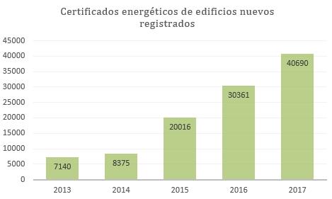estado de la certificación energética edificios nuevos