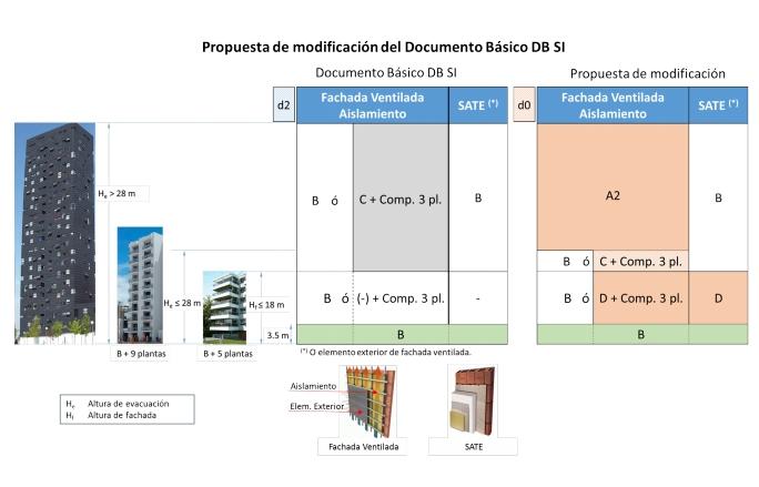 propagación exterior nuevas exigencias DB SI 2018