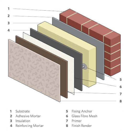 Composicion aislamiento termico SATE