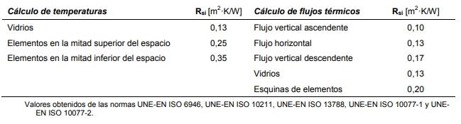 Guía para calcular un puente térmico coeficiente de pelicula