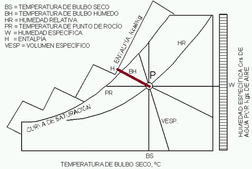 diagrama psicométrico del aire entalpía