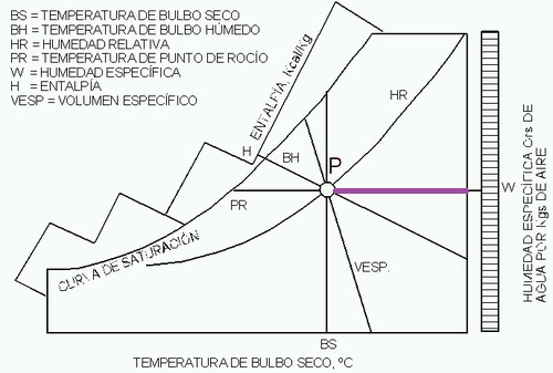 diagrama psicométrico del aire humedad especifica W