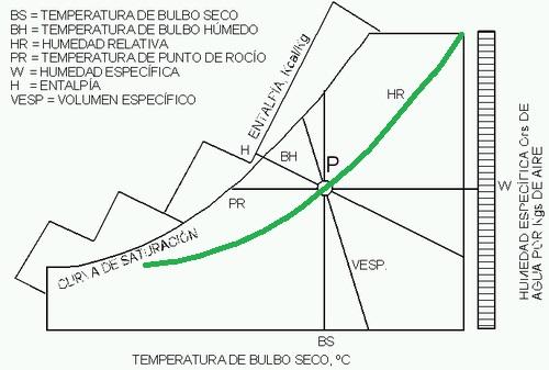 diagrama psicométrico del aire humedad relativa HR