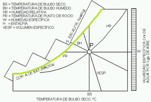 diagrama psicométrico del aire saturacion HR 100