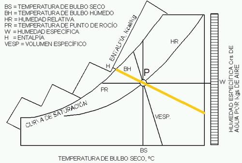 diagrama psicométrico del aire volumen especifico