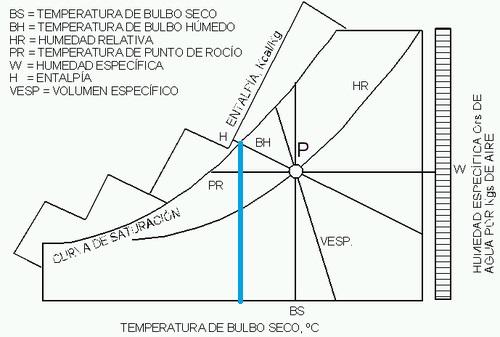 diagrama psicométrico temperatura bulbo humedo